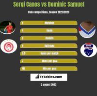 Sergi Canos vs Dominic Samuel h2h player stats