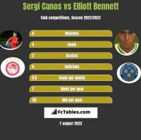Sergi Canos vs Elliott Bennett h2h player stats