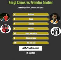 Sergi Canos vs Evandro Goebel h2h player stats