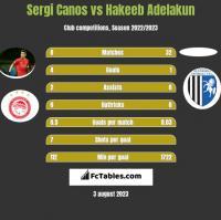Sergi Canos vs Hakeeb Adelakun h2h player stats