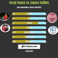 Sergi Canos vs James Collins h2h player stats