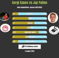 Sergi Canos vs Jay Fulton h2h player stats