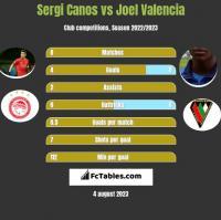 Sergi Canos vs Joel Valencia h2h player stats