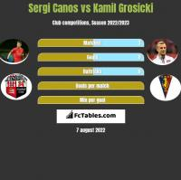 Sergi Canos vs Kamil Grosicki h2h player stats