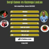Sergi Canos vs Kazenga LuaLua h2h player stats