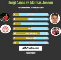 Sergi Canos vs Mathias Jensen h2h player stats