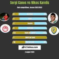 Sergi Canos vs Nikos Karelis h2h player stats
