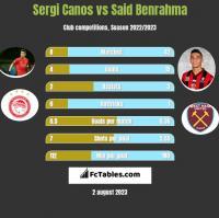 Sergi Canos vs Said Benrahma h2h player stats