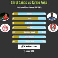 Sergi Canos vs Tariqe Fosu h2h player stats