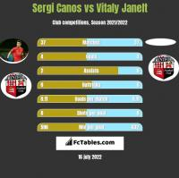 Sergi Canos vs Vitaly Janelt h2h player stats