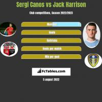 Sergi Canos vs Jack Harrison h2h player stats