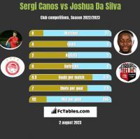 Sergi Canos vs Joshua Da Silva h2h player stats