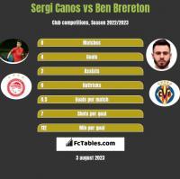 Sergi Canos vs Ben Brereton h2h player stats