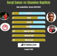 Sergi Canos vs Shandon Baptiste h2h player stats