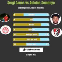 Sergi Canos vs Antoine Semenyo h2h player stats