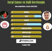 Sergi Canos vs Halil Dervisoglu h2h player stats