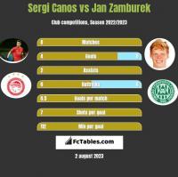 Sergi Canos vs Jan Zamburek h2h player stats