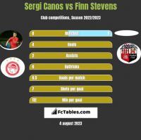 Sergi Canos vs Finn Stevens h2h player stats