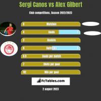 Sergi Canos vs Alex Gilbert h2h player stats
