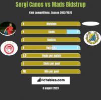 Sergi Canos vs Mads Bidstrup h2h player stats