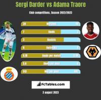 Sergi Darder vs Adama Traore h2h player stats