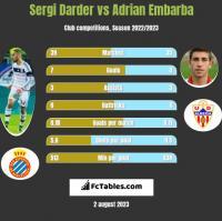 Sergi Darder vs Adrian Embarba h2h player stats