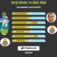 Sergi Darder vs Aleix Vidal h2h player stats