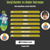 Sergi Darder vs Ander Iturraspe h2h player stats