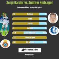 Sergi Darder vs Andrew Hjulsager h2h player stats