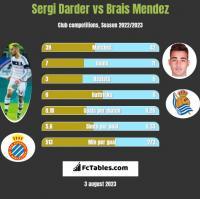 Sergi Darder vs Brais Mendez h2h player stats
