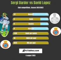 Sergi Darder vs David Lopez h2h player stats