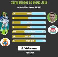 Sergi Darder vs Diogo Jota h2h player stats