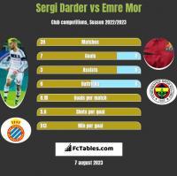 Sergi Darder vs Emre Mor h2h player stats