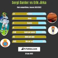 Sergi Darder vs Erik Jirka h2h player stats
