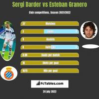 Sergi Darder vs Esteban Granero h2h player stats