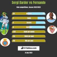 Sergi Darder vs Fernando h2h player stats