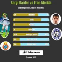 Sergi Darder vs Fran Merida h2h player stats