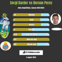 Sergi Darder vs Hernan Perez h2h player stats