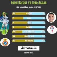 Sergi Darder vs Iago Aspas h2h player stats