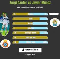 Sergi Darder vs Javier Munoz h2h player stats