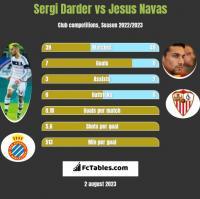 Sergi Darder vs Jesus Navas h2h player stats