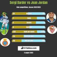 Sergi Darder vs Joan Jordan h2h player stats