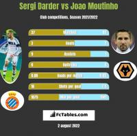 Sergi Darder vs Joao Moutinho h2h player stats