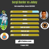 Sergi Darder vs Johny h2h player stats