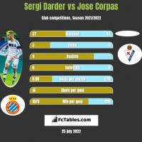 Sergi Darder vs Jose Corpas h2h player stats