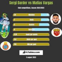 Sergi Darder vs Matias Vargas h2h player stats