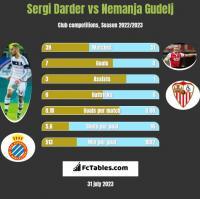Sergi Darder vs Nemanja Gudelj h2h player stats