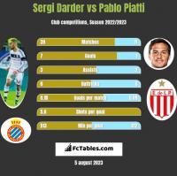Sergi Darder vs Pablo Piatti h2h player stats