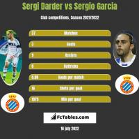 Sergi Darder vs Sergio Garcia h2h player stats