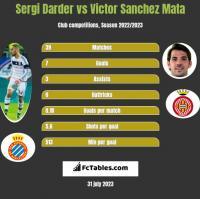 Sergi Darder vs Victor Sanchez Mata h2h player stats